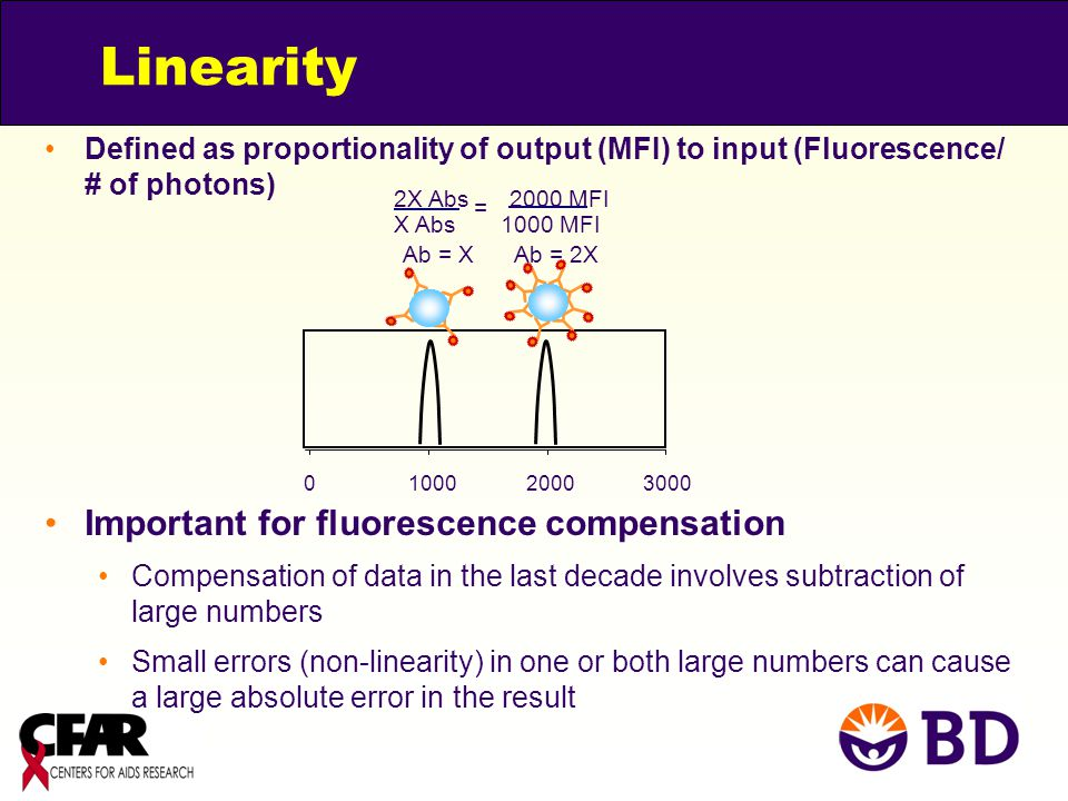 Linearity Important for fluorescence compensation