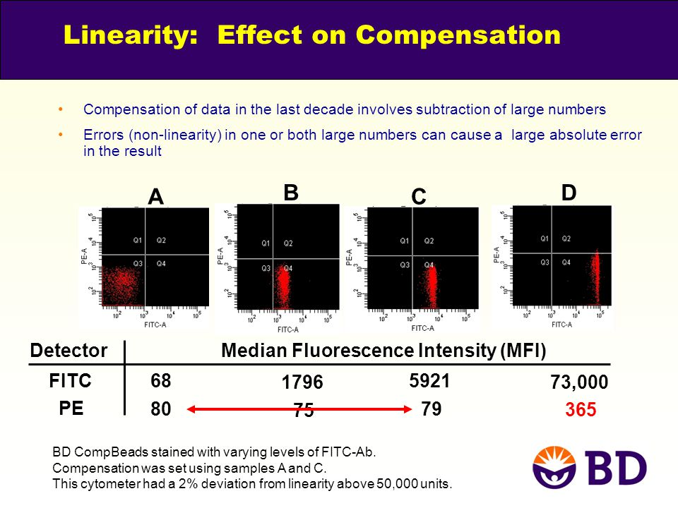 Linearity: Effect on Compensation