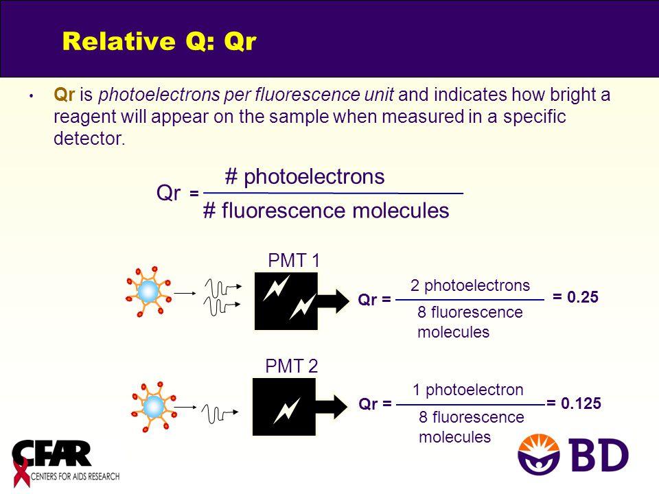    Relative Q: Qr # photoelectrons Qr # fluorescence molecules