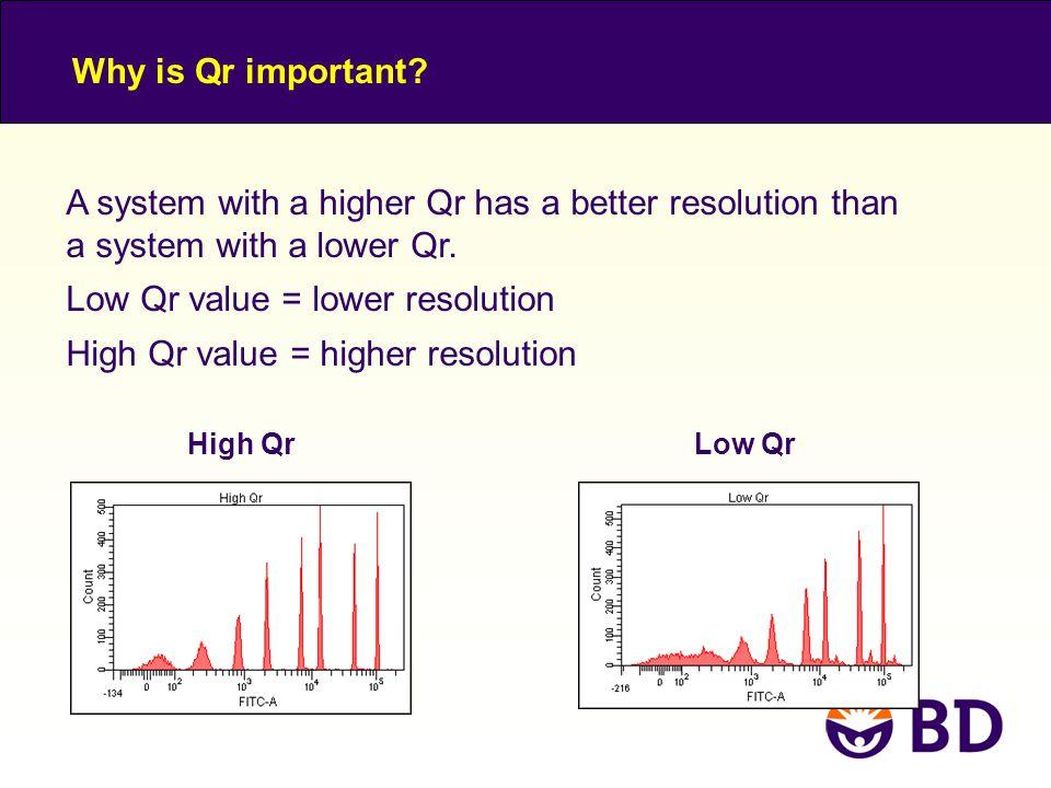 Low Qr value = lower resolution High Qr value = higher resolution