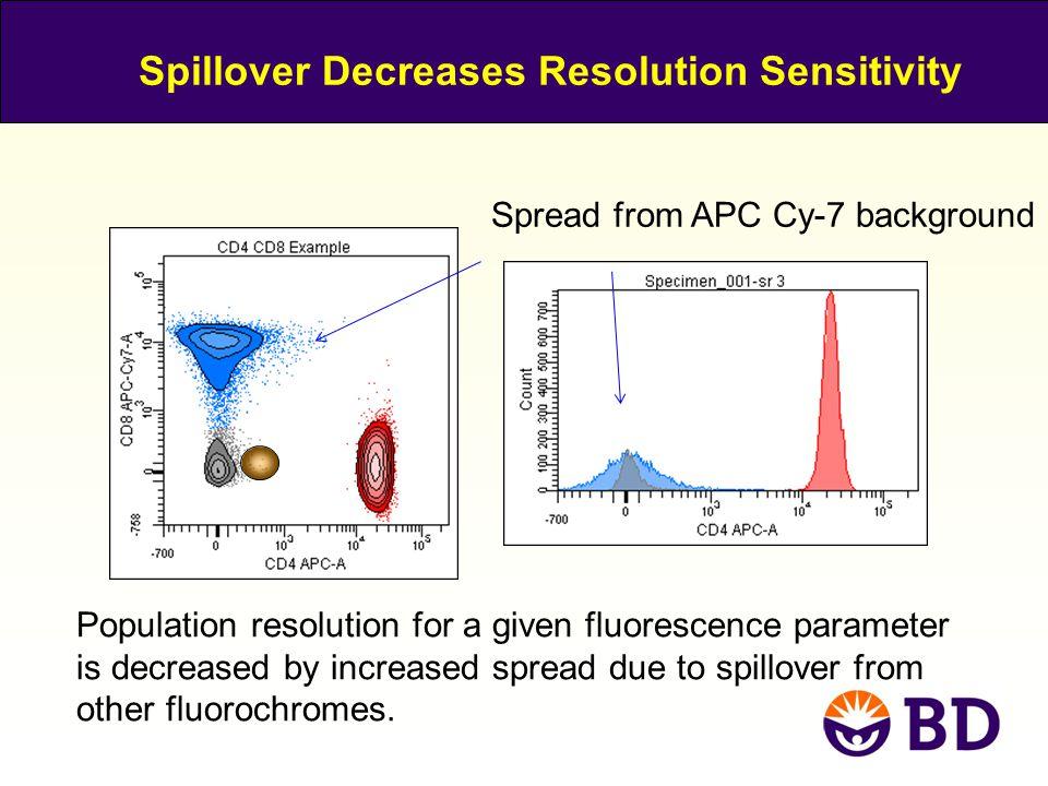 Spillover Decreases Resolution Sensitivity
