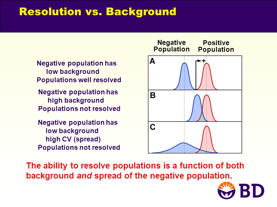 Resolution vs. Background
