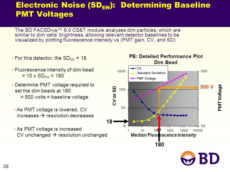 Electronic Noise (SDEN): Determining Baseline PMT Voltages