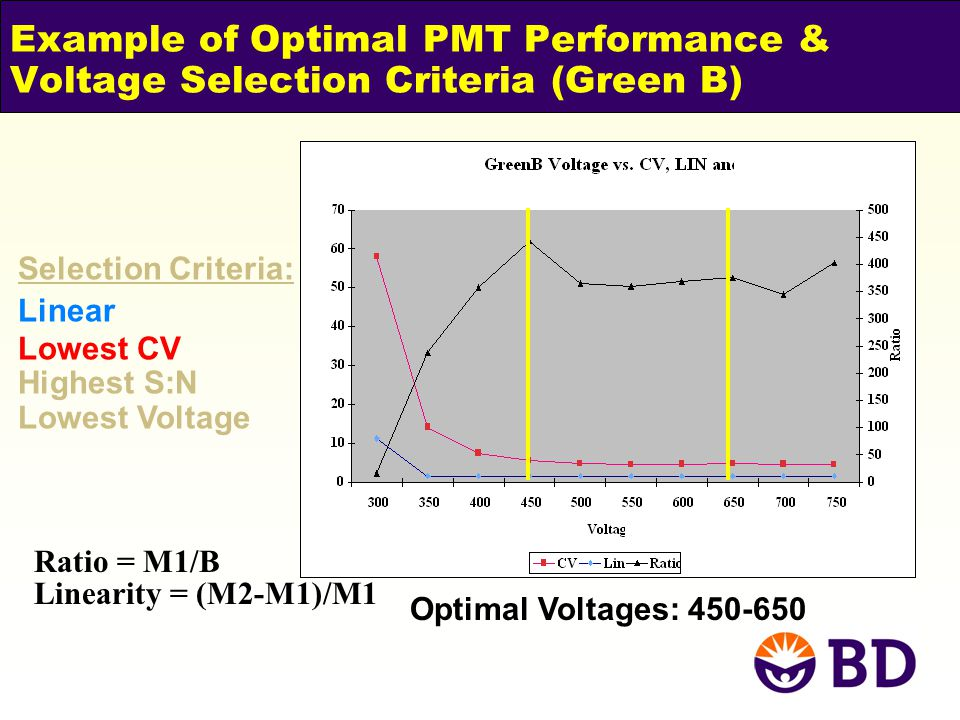 Example of Optimal PMT Performance & Voltage Selection Criteria (Green B)