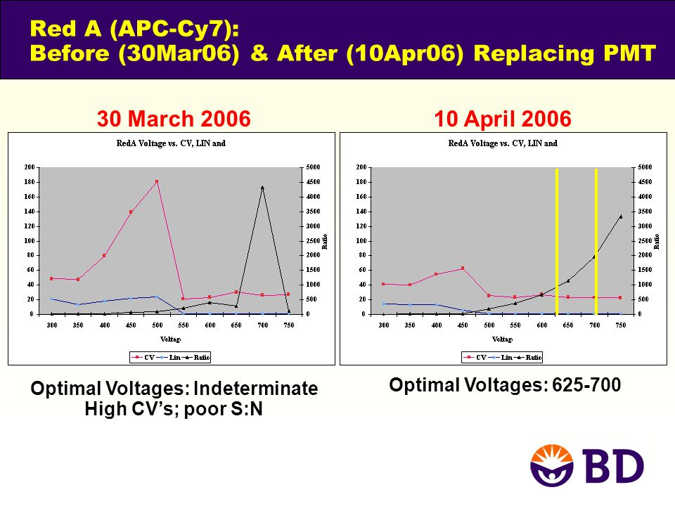 Red A (APC-Cy7): Before (30Mar06) & After (10Apr06) Replacing PMT