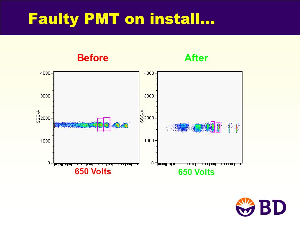 Faulty PMT on install… 650 Volts Before After