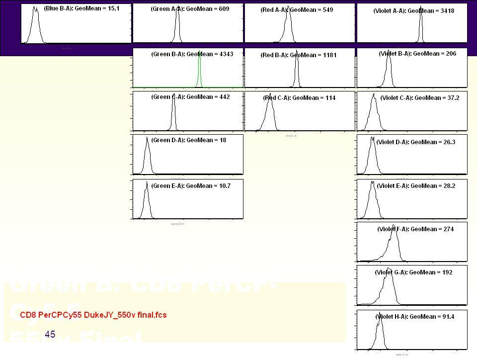 Green B: CD8 PerCP-Cy5.5 550v Final