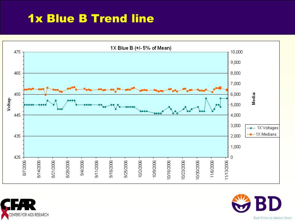 1x Blue B Trend line Duke University Medical Center