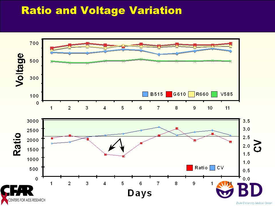 Ratio and Voltage Variation