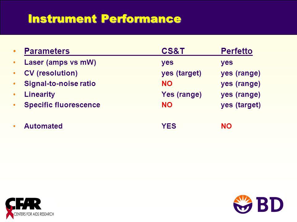 Instrument Performance
