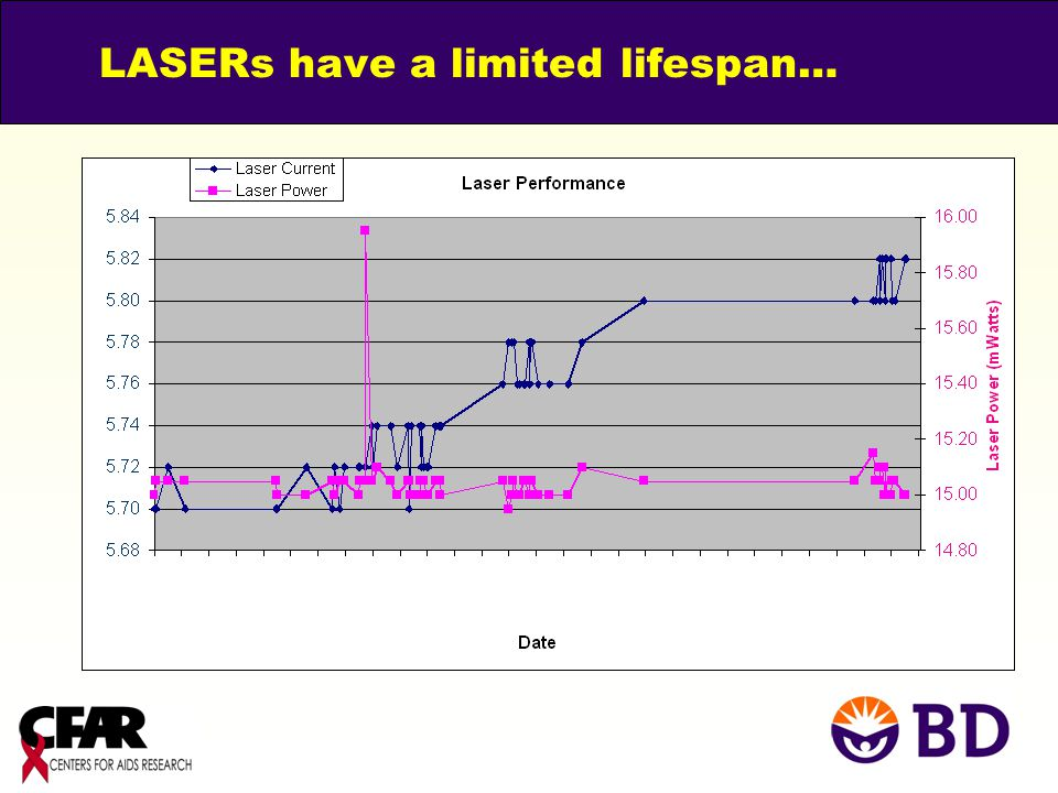 LASERs have a limited lifespan…