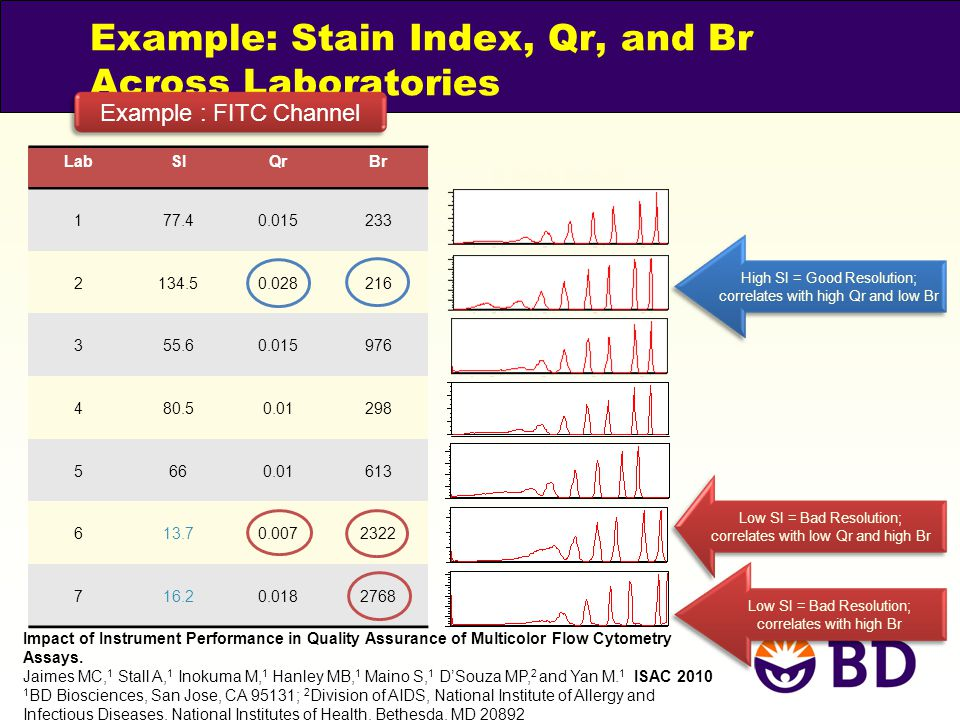 Example: Stain Index, Qr, and Br Across Laboratories