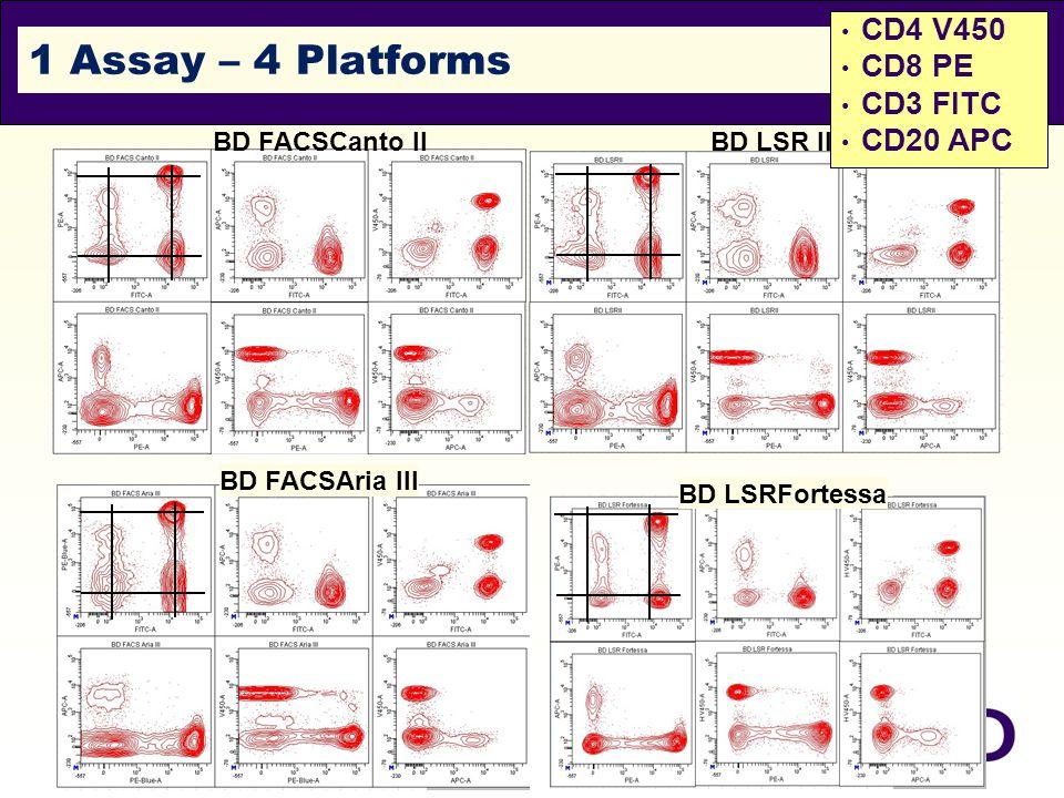 1 Assay – 4 Platforms CD4 V450 CD8 PE CD3 FITC CD20 APC