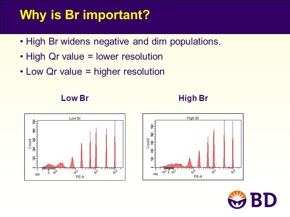 Why is Br important High Br widens negative and dim populations.