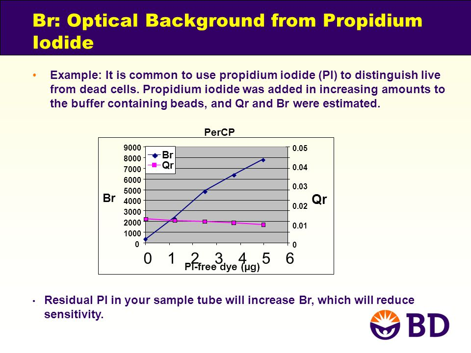 Br: Optical Background from Propidium Iodide