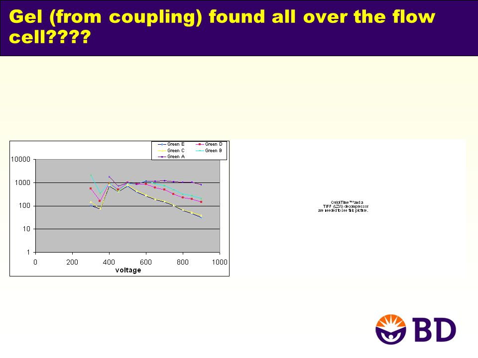Gel (from coupling) found all over the flow cell