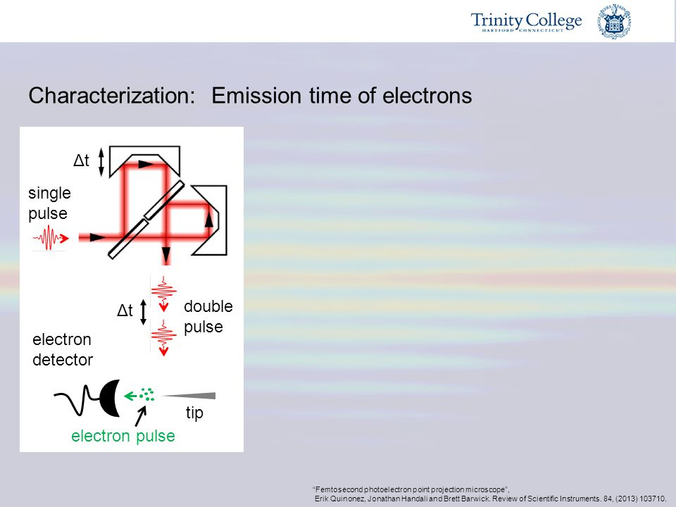 Characterization: Emission time of electrons