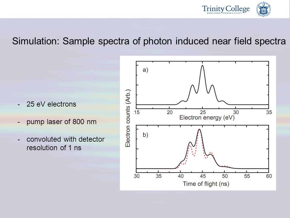 Simulation: Sample spectra of photon induced near field spectra