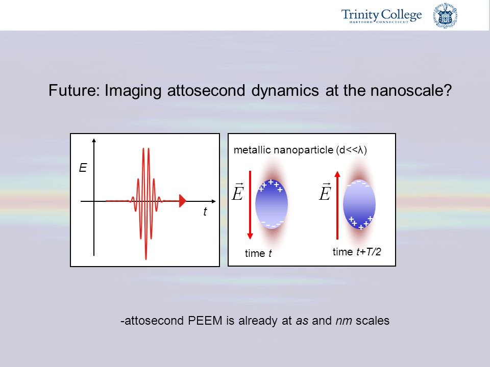 Future: Imaging attosecond dynamics at the nanoscale