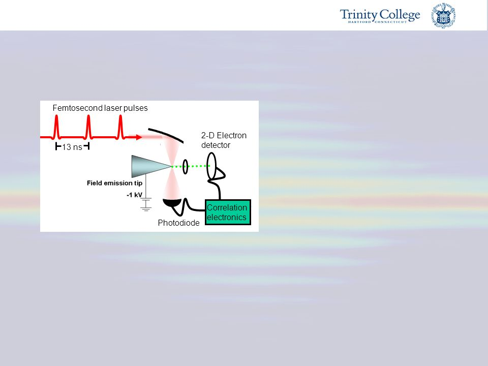 13 ns Femtosecond laser pulses 2-D Electron detector Photodiode Correlation electronics