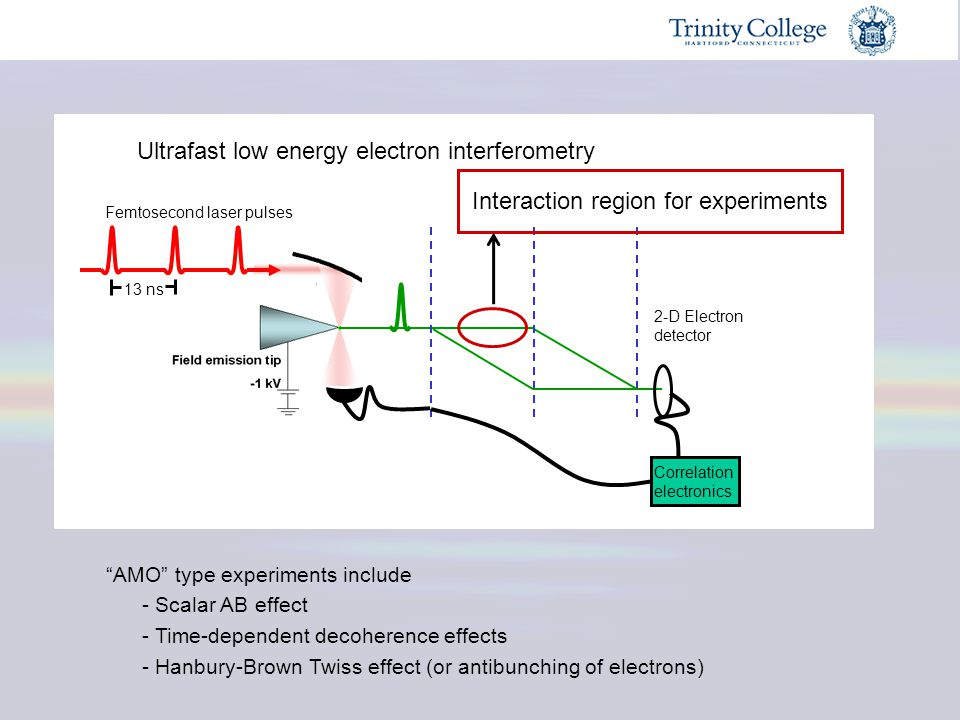 Ultrafast low energy electron interferometry