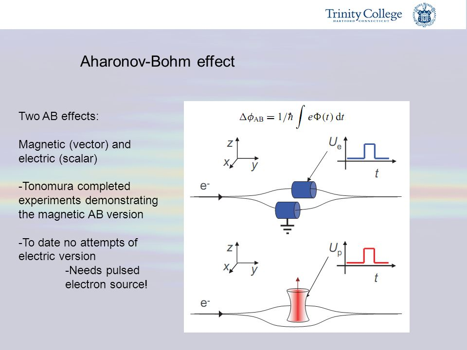 Aharonov-Bohm effect Two AB effects: