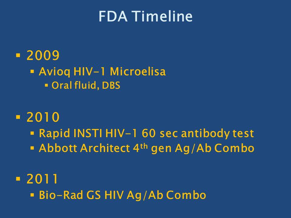 FDA Timeline 2009 2010 2011 Avioq HIV-1 Microelisa