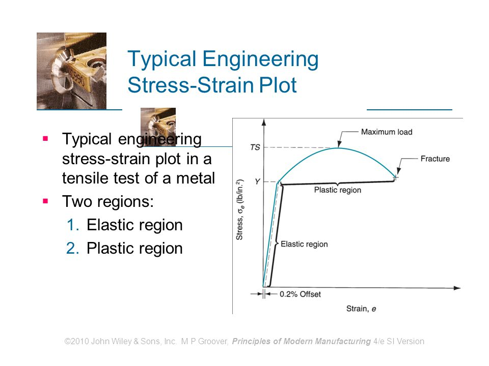 Typical Engineering Stress-Strain Plot