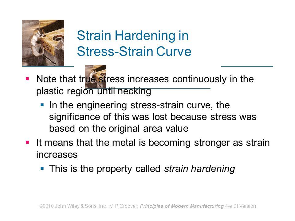 Strain Hardening in Stress-Strain Curve