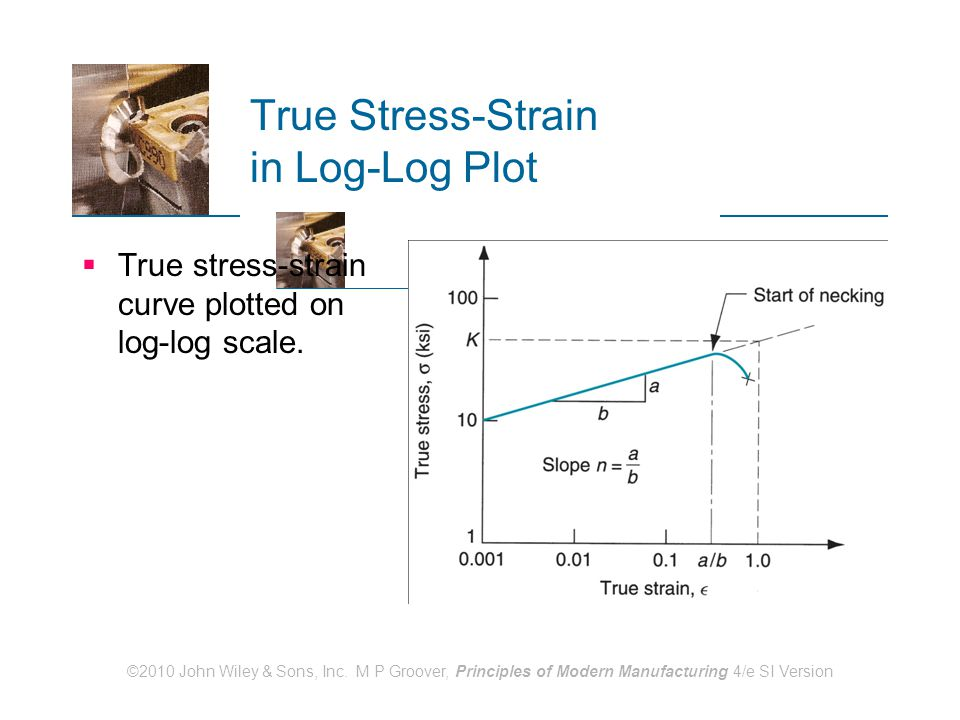 True Stress-Strain in Log-Log Plot