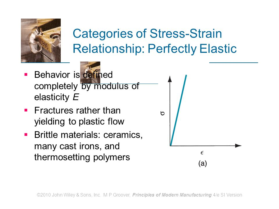 Categories of Stress-Strain Relationship: Perfectly Elastic
