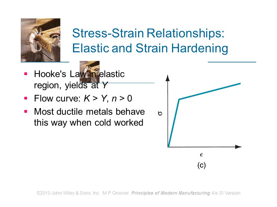 Stress-Strain Relationships: Elastic and Strain Hardening