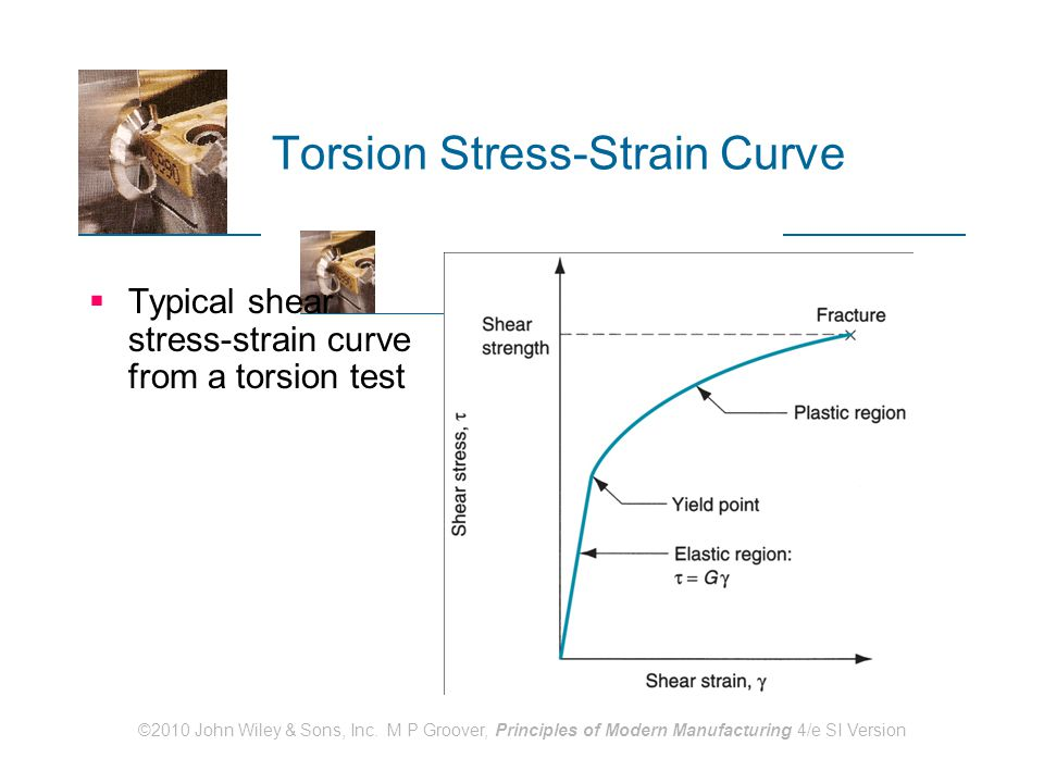 Torsion Stress-Strain Curve