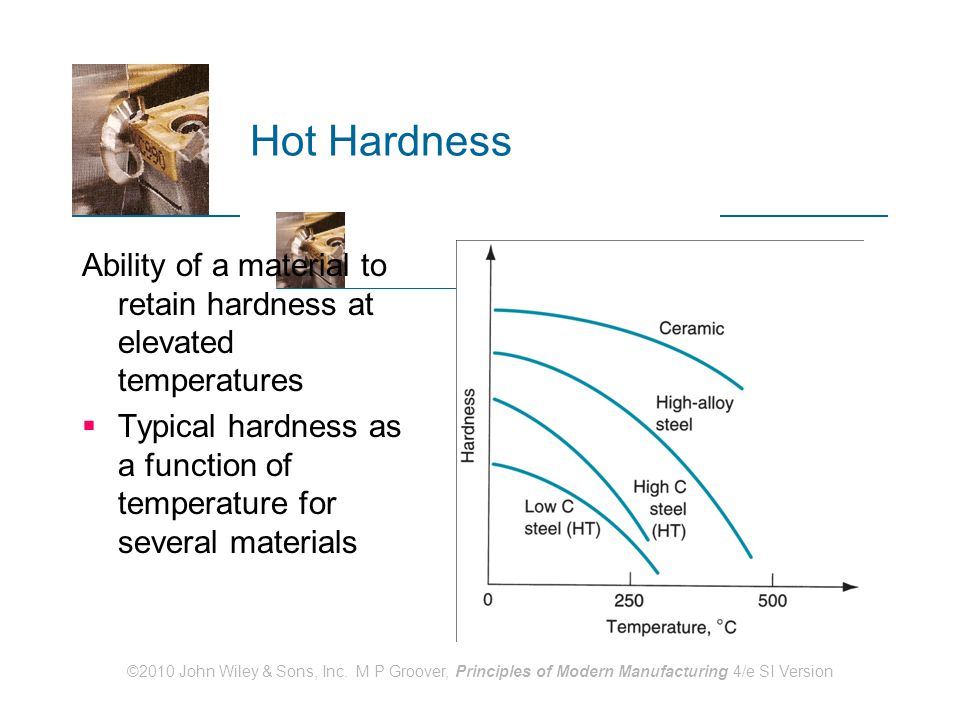 Hot Hardness Ability of a material to retain hardness at elevated temperatures. Typical hardness as a function of temperature for several materials.