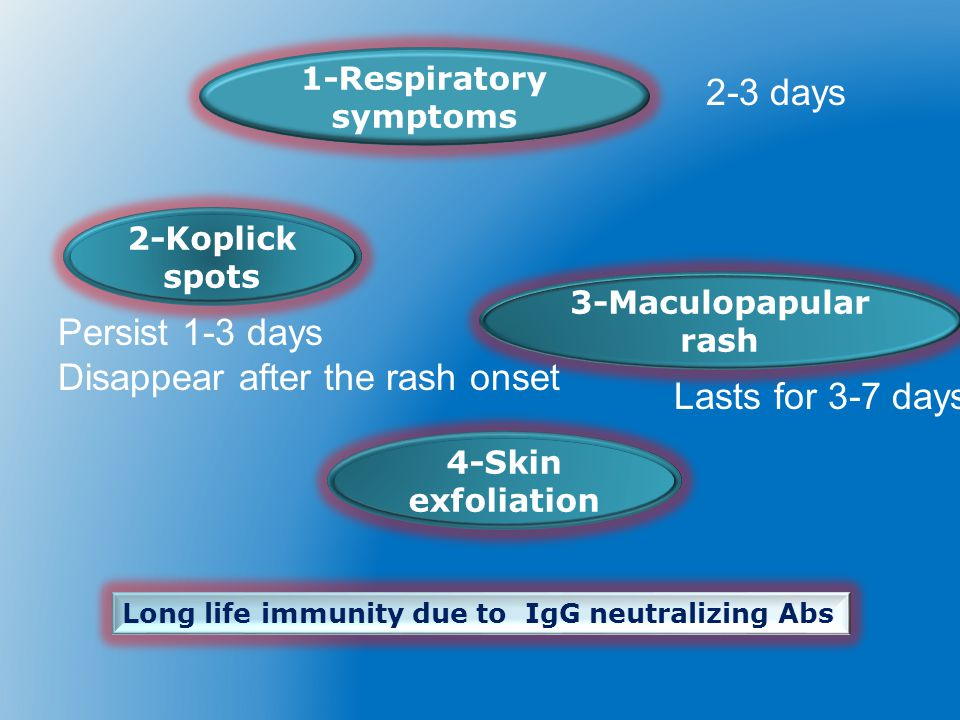 Disappear after the rash onset Lasts for 3-7 days