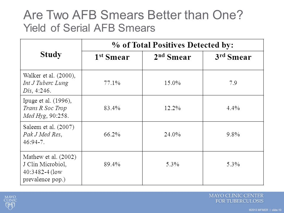 Are Two AFB Smears Better than One Yield of Serial AFB Smears