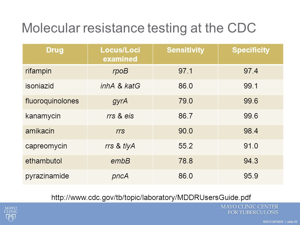 Molecular resistance testing at the CDC