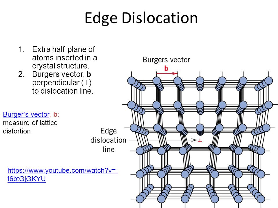 Edge Dislocation Extra half-plane of atoms inserted in a crystal structure. Burgers vector, b perpendicular () to dislocation line.
