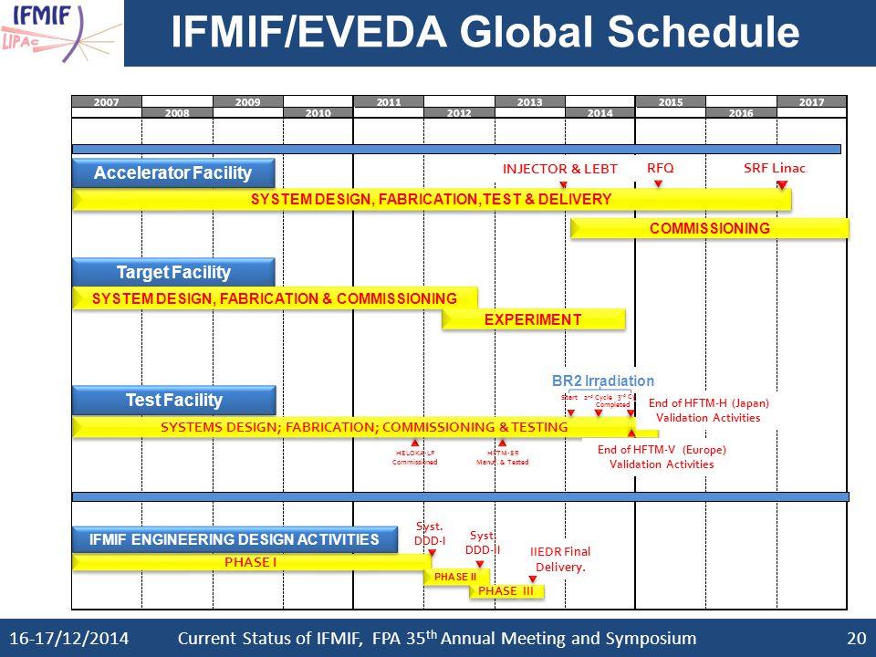 IFMIF/EVEDA Global Schedule