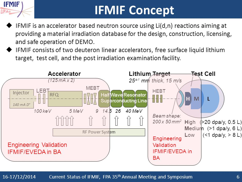 Current Status of IFMIF, FPA 35th Annual Meeting and Symposium
