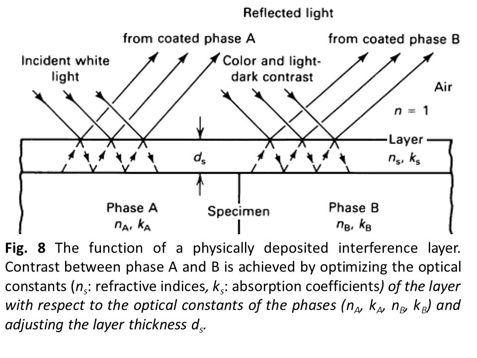Fig. 8 The function of a physically deposited interference layer