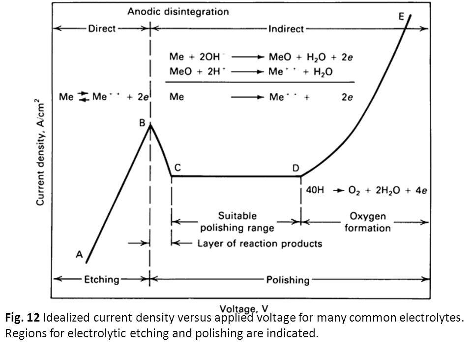 Fig. 12 Idealized current density versus applied voltage for many common electrolytes.
