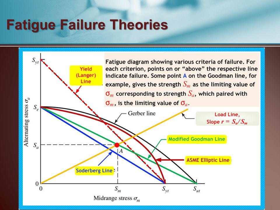 Fatigue Failure Theories