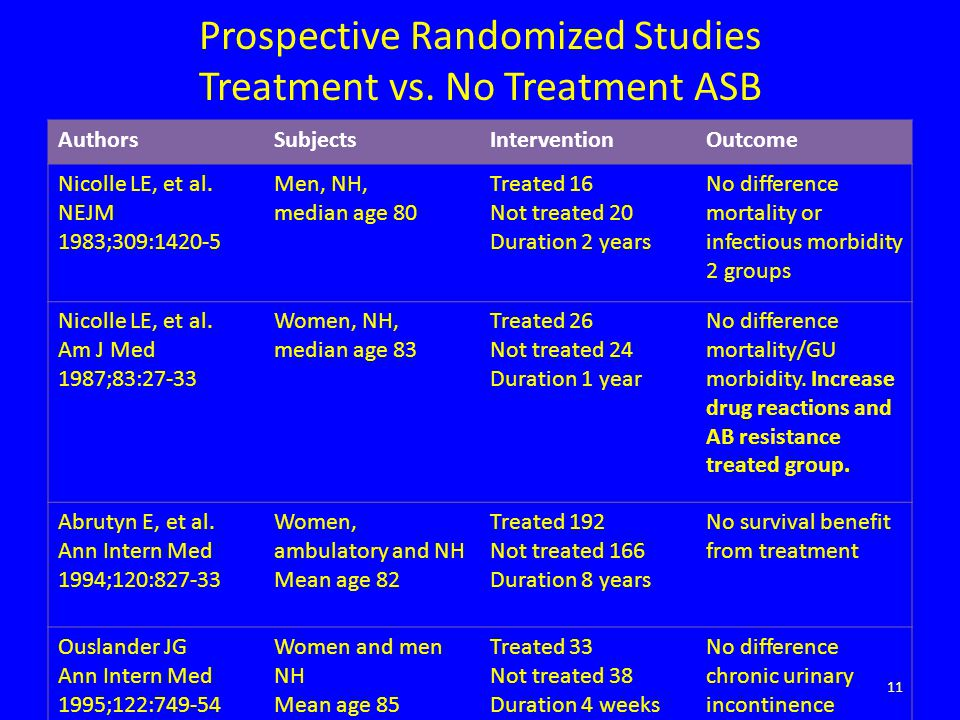 Prospective Randomized Studies Treatment vs. No Treatment ASB