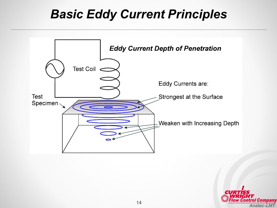 Classification furthermore Graphic Perfection additionally 3904811 further Classification further Reading Water What Is An Eddy Stand Up Paddle. on eddy current basics