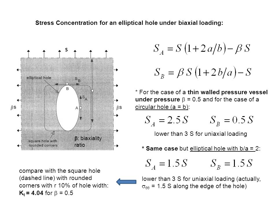 Stress Concentration for an elliptical hole under biaxial loading: