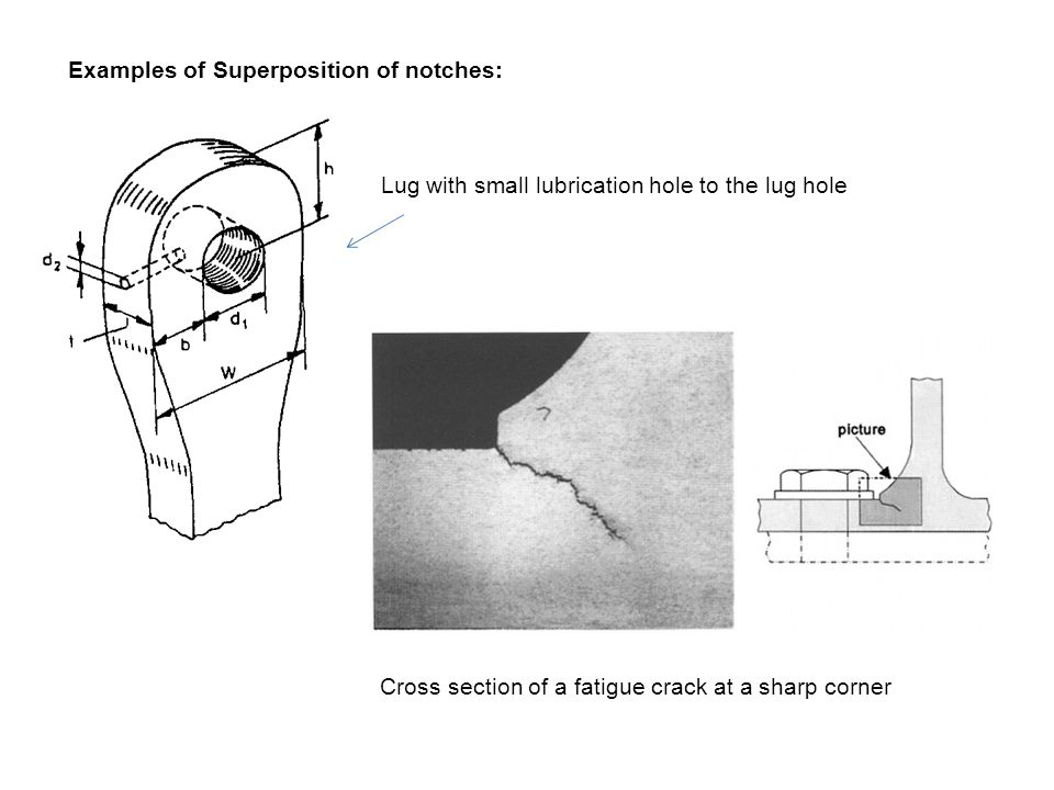 Examples of Superposition of notches: