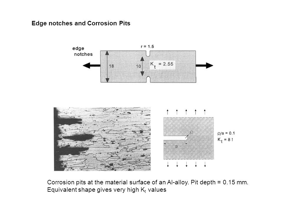 Edge notches and Corrosion Pits