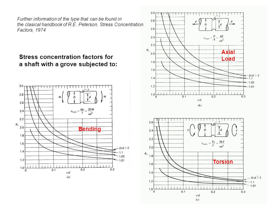 Stress concentration factors for a shaft with a grove subjected to: