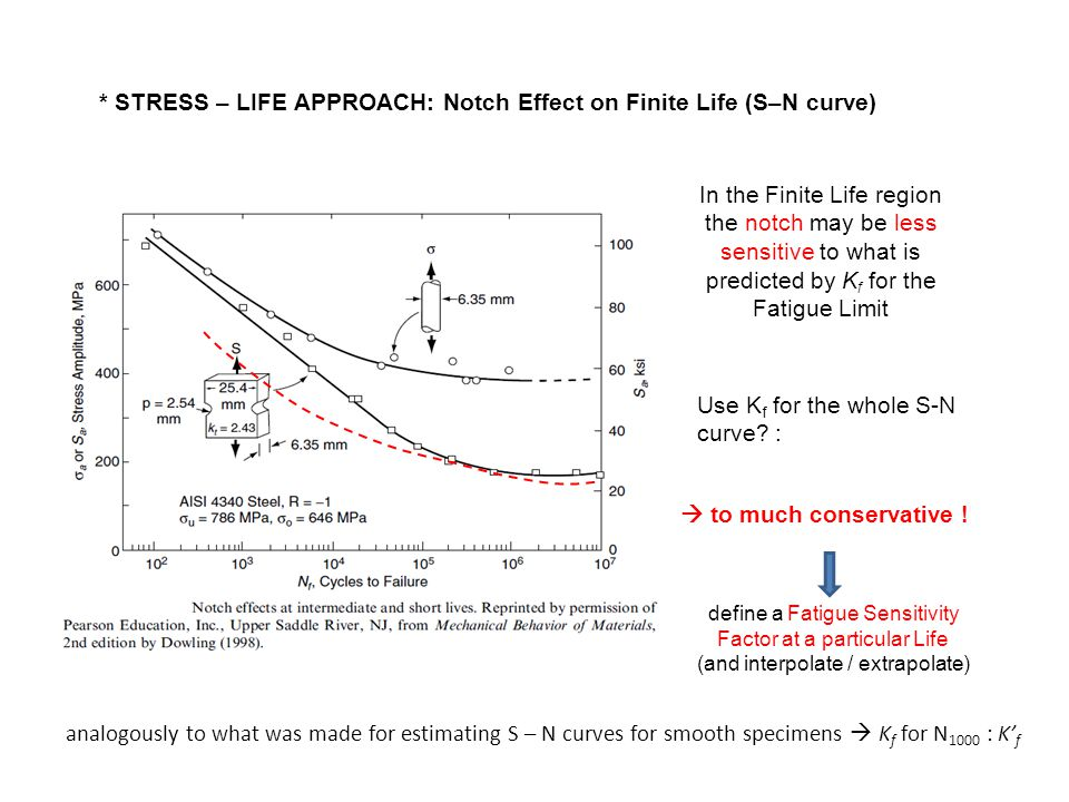 * STRESS – LIFE APPROACH: Notch Effect on Finite Life (S–N curve)